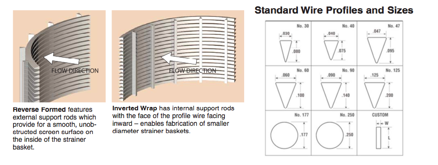 Wedge Wire | Wedge Wire Archives Saniclean Strainers